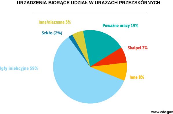 wykres_pl