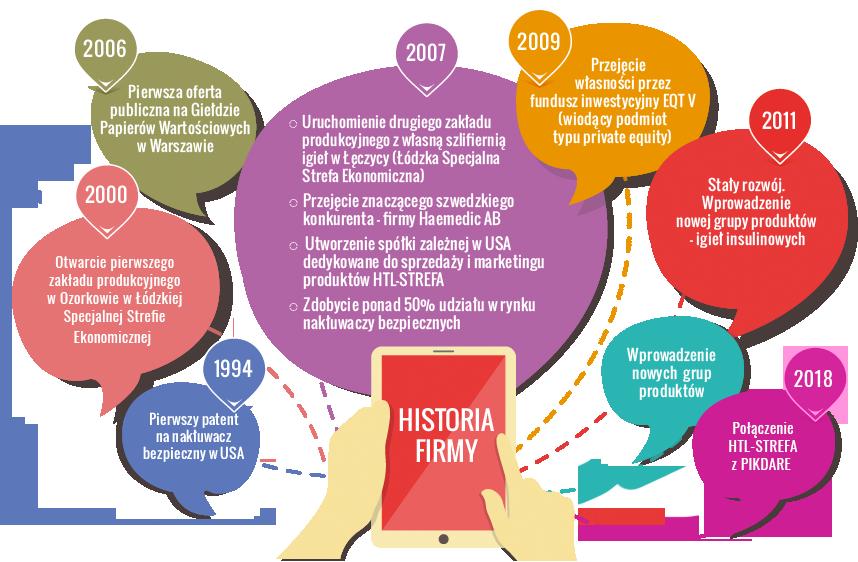 Infografika historia